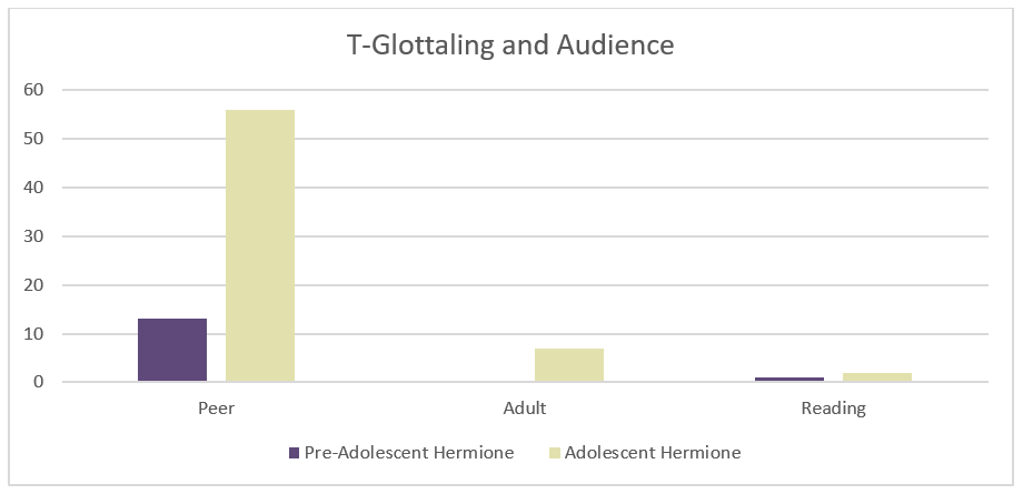 Bar chart showing % of T-glottaling: adolescence and pre-adolescence vs. audience