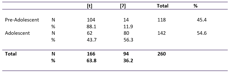 Table showing results for overall distribution of variants cross-tabulated with pre-adolescence and adolescence.