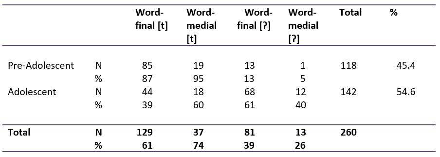 Table: Cross-tabulation of word position vs. adolescence and pre-adolescence.