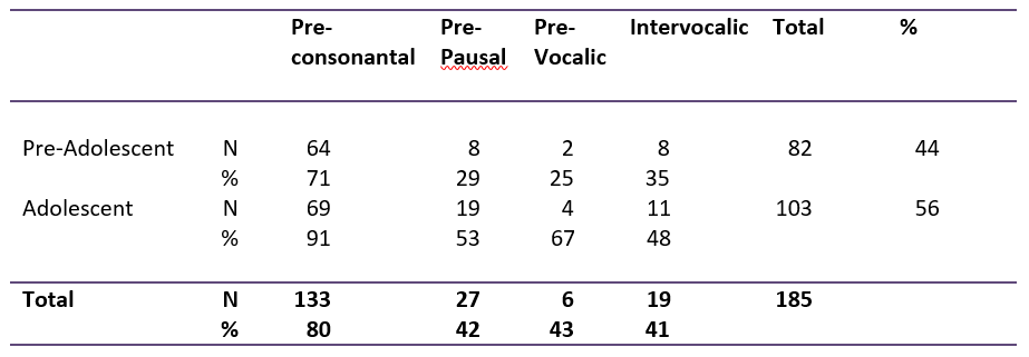 Table showing cross-tabulation of T-glottaling in phonetic environment vs. adolescence and pre-adolescence.